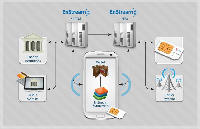 NFC-architecture